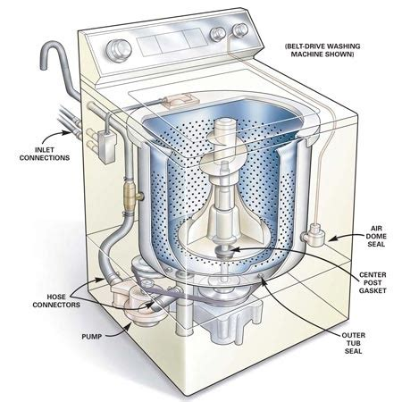 Maker Leaking Water On Floor by How To Repair A Leaking Washing Machine