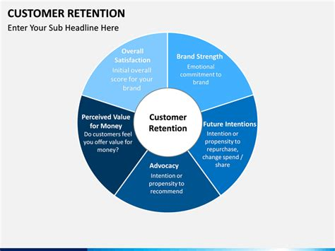 customer retention powerpoint template sketchbubble