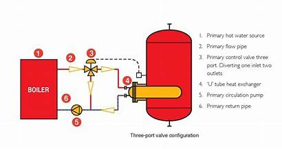 Indirect Water Heated Tanks Storage Calorifiers Heaters