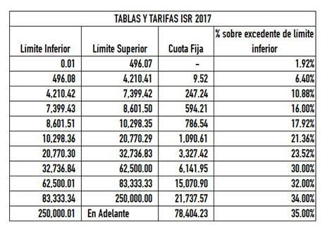 calculadora fiscal de sueldos netos y contador contado tabla de isr 2017 contador contado