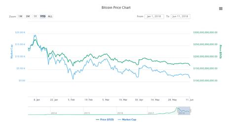 After every halvening about a year later a huge bullrun occurs. Bitcoin Falls to Lowest Price Since February - UNHASHED