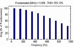 Harmonic Spectrum Of Diode Bridge Rectifier With Capacitor