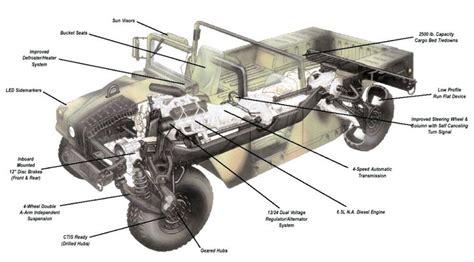 Hummer Service Repair Manuals Wiring Diagrams