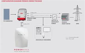 Fronius Inverter Wiring Diagram - 28 Images