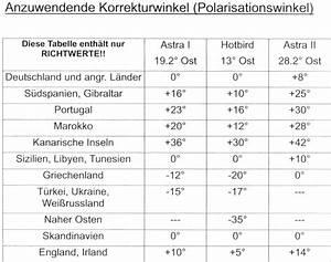 Astra Neigungswinkel Tabelle : dvb s und dvb t anlagen ~ Watch28wear.com Haus und Dekorationen