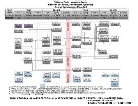 mechanical engineering flowchart university  dayton