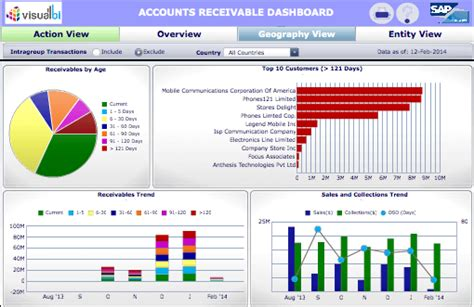 accounts receivables dso cash realization  geography