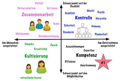 Terrassentuer Vor Und Nachteile Verschiedener Modelle by Unternehmenskultur Nach Schneider