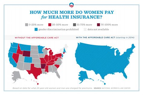 How Much More Women Pay For Health Insurance