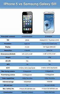 Apple Iphone 5 Vs  Samsung Galaxy S3  In