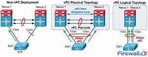 The Complete Cisco Nexus Vpc Guide  Features  U0026 Advantages