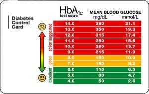 blood glucose level chart  handy tool diabetes healthy solutions