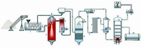 Бесплатный бензин . материалы для изготовления аппарата для производства метанола