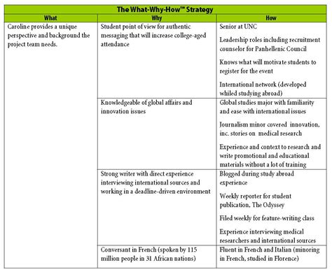 Writing A Strategic Plan Template by Writing A Strategic Plan Template Images