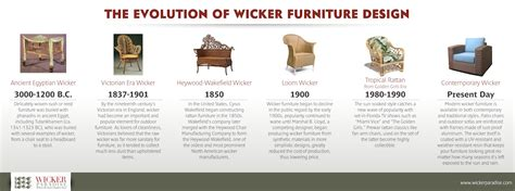 evolution  wicker furniture design