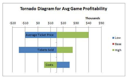 install tornado diagram marketing mauriciolemuscom