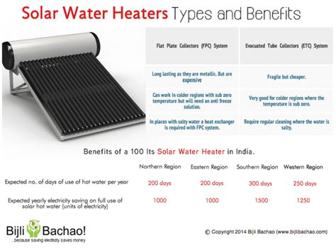 solar water heater system how it can help save on