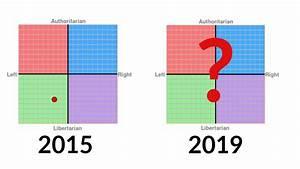 Political Compass Test Comparison