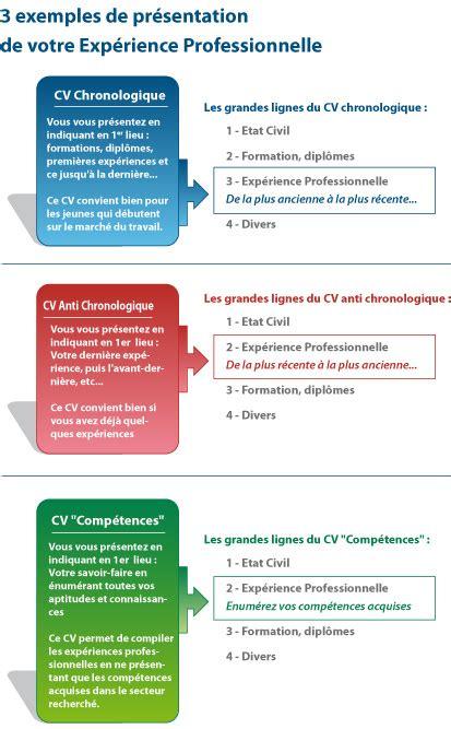 Exemple De Cv Mise En Page by Exemple De Mise En Page Cv Exemple Cv Original Word Psco