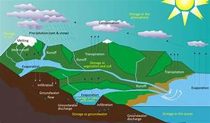 13 1 The Hydrological Cycle  U2013 Physical Geology