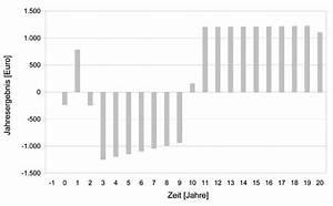 Verzinsung Berechnen : wirtschaftlichkeit von photovoltaikanlagen berechnen ikz ~ Themetempest.com Abrechnung