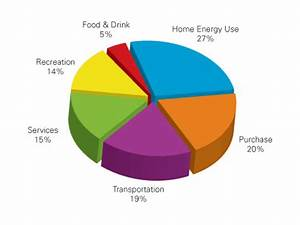 Home Energy Use Pie Chart Obama S Administration Shaping The Future Of New York