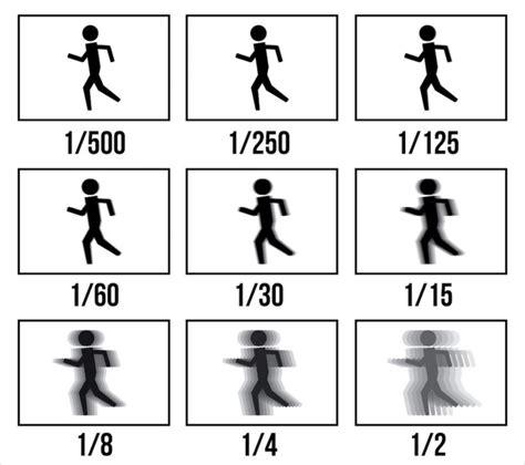 a comprehensive beginner s guide to aperture shutter