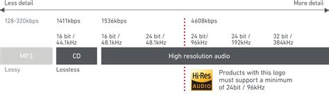 What Is The Best File Format For A Resume by Hi Res Audio Onkyo High Resolution Audio For Best Sound