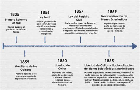 Historia Socio-Política de México