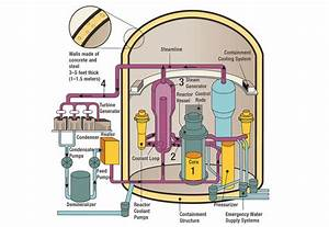 Nrc  Pressurized Water Reactors