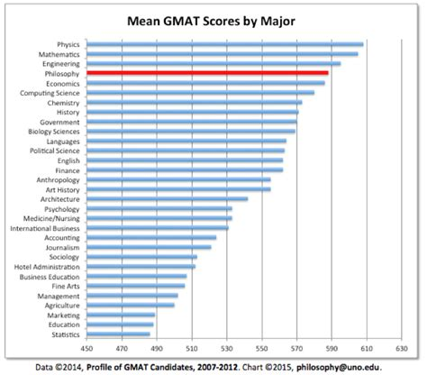 gmat scores range for schools value of philosophy charts and graphs daily nous