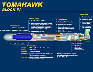 Rudal Tomahawk Yang Di Gunakan Usa Menghajar Libya
