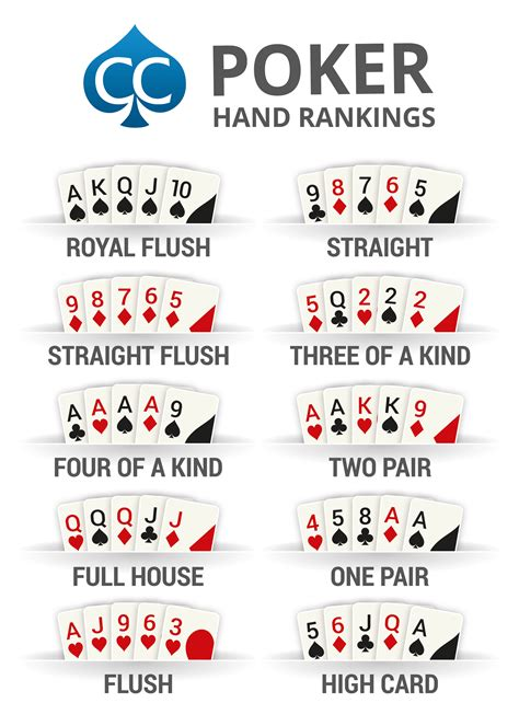 image result  poker hands chart  images poker