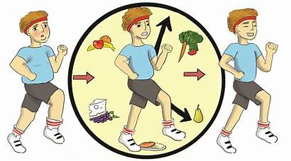 Healthy Living Clipart Weight Lifestyle Mind Knowledge