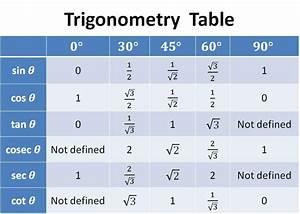 Sin Cos Tan Berechnen : trigonometry table pdf ~ Themetempest.com Abrechnung