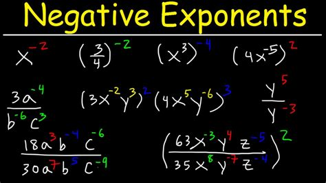 Negative Exponents Explained! - YouTube