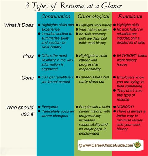 3 Different Styles Of Resumes by 3 Types Of Resumes Explained Www Careerchoiceguide