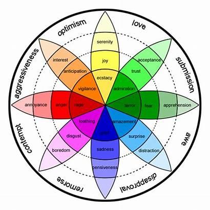 Emotions Wheel Emotion Plutchik Emotional Chart Emotionen