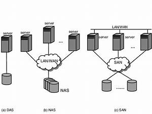 Topology Of Direct Attached Storage  Das   Network Attached Storage