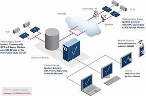 Reliable Remote Data Logging