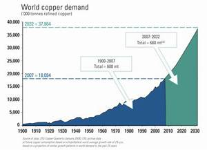The Copper Industry in India | Consult MCG