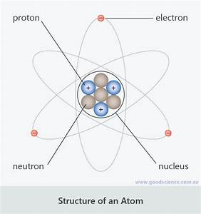 30 Labelled Diagram Of An Atom