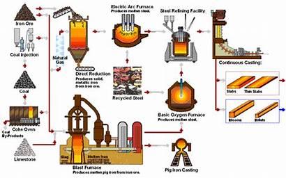 Steel Iron Production Steelmaking Technology Raw Blast