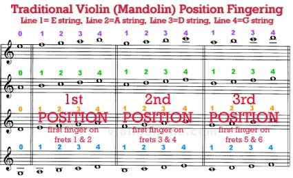 ffcp  traditional violin positions fingering