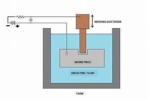 Electrical Discharge Machining  U2014 Micro And Nano Manufacturing Lab