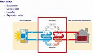Understanding Air To Water Heat Pump Systems   Part 1