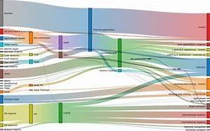 D3 Sankey Diagram    Observable