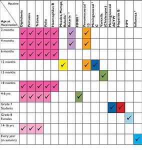 Ontario Baby Vaccination Schedule