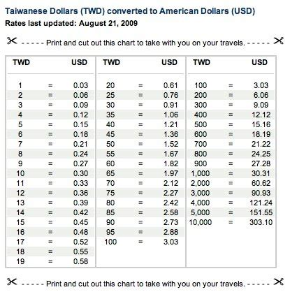 currency chart money emily haile