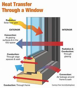 Storm Windows Serve Not Only As A Protective Measure